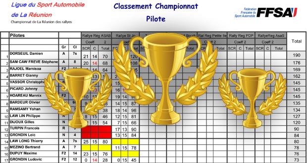 classement provisoire rallye 2016 2/7